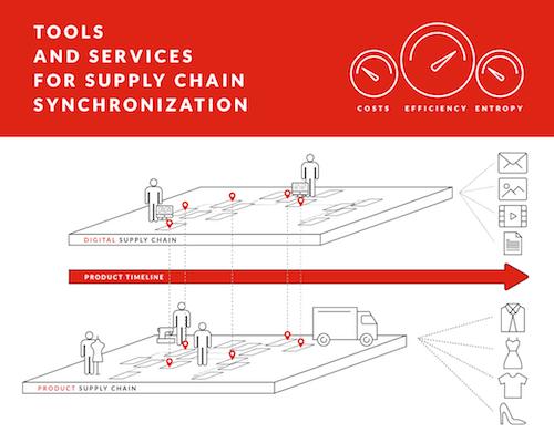 sincronizzazione filiera del prodotto digital supply chain