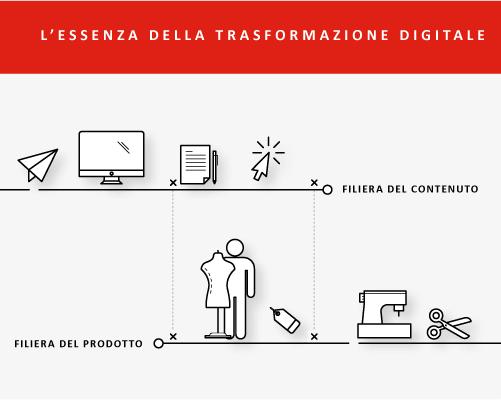 L'essenza della Trasformazione Digitale