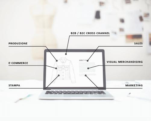 Identità digitale di prodotto e performance aziendali