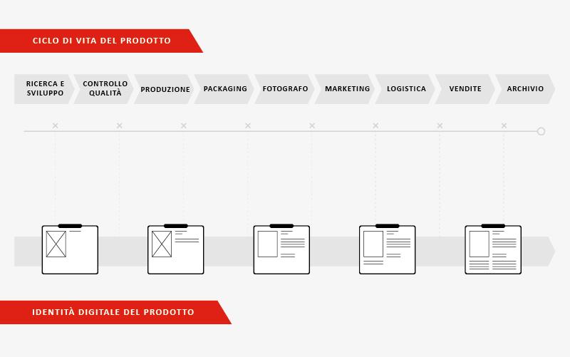La costruzione dell'identità digitale del prodotto nel corso del suo ciclo di vita